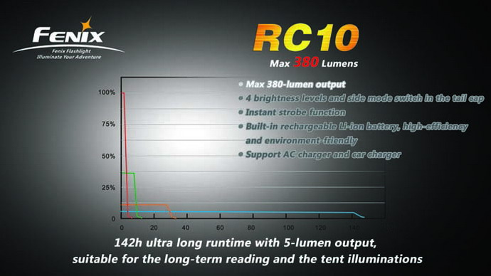 Imagine 579.0 lei, FENIX Lanterna Reincarcabila Model Rc10